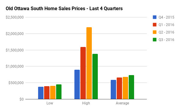 Quarterly Home Sales Stats for Old Ottawa South
