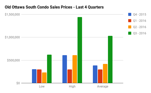 Quarterly Condo Sales Stats for Old Ottawa South