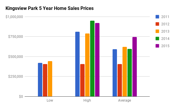 Historical Home Sales Stats for Kingsview Park