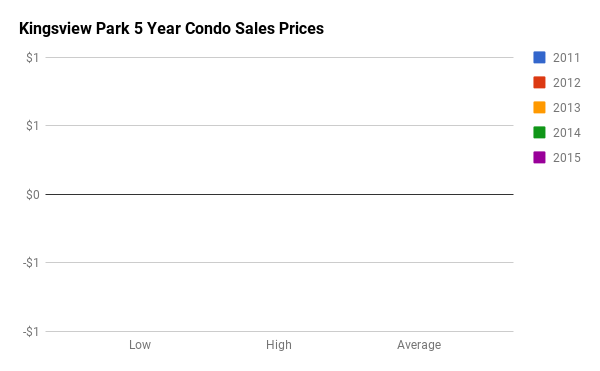 Historical Condo Sales Stats for Kingsview Park