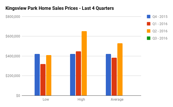 Quarterly Home Sales Stats for Kingsview Park