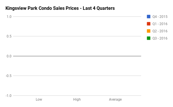 Quarterly Condo Sales Stats for Kingsview Park