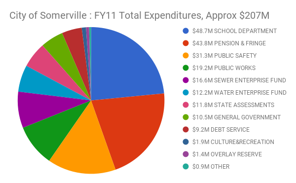City of Somerville : FY11 Total Expenditures, Approx $207M