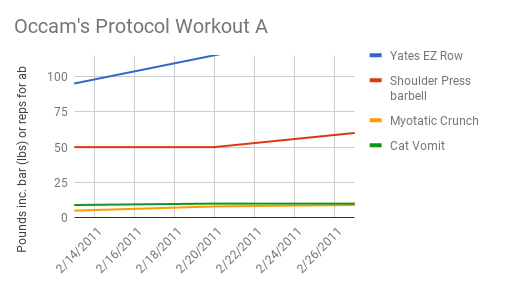 Want Results? Just 2 weeks on Occam's Protocol... results!