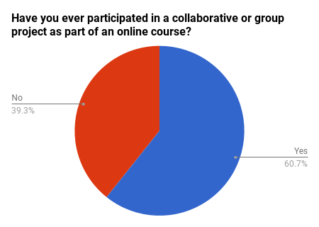 Pie chart depicting percentage of respondents who had or had not participated in a collaborative or group project in an online course.