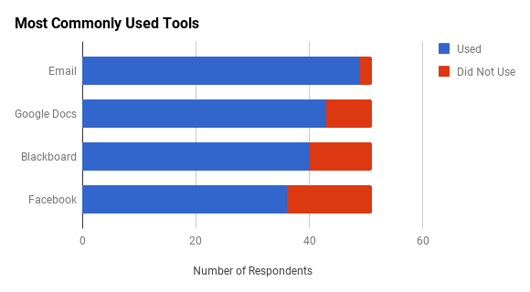 Chart depicting the number of respondents who used each specific tool type among the top 4.