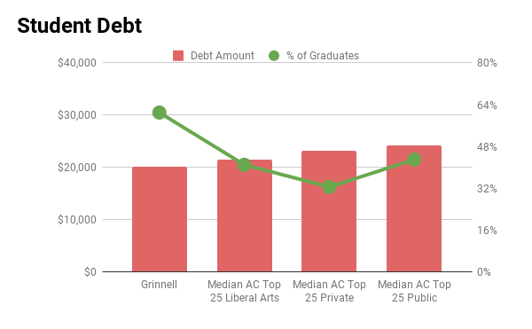 Grinnell student debt