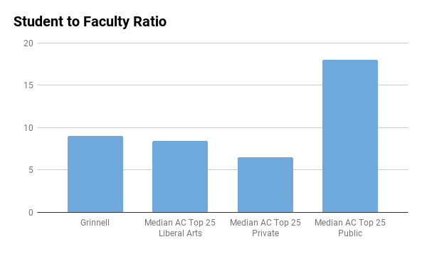 Grinnell College student to faculty ratio