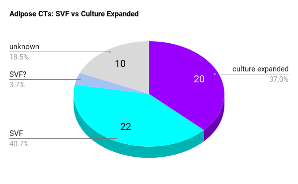 Adipose CTs - SVF vs Culture Expanded pie chart