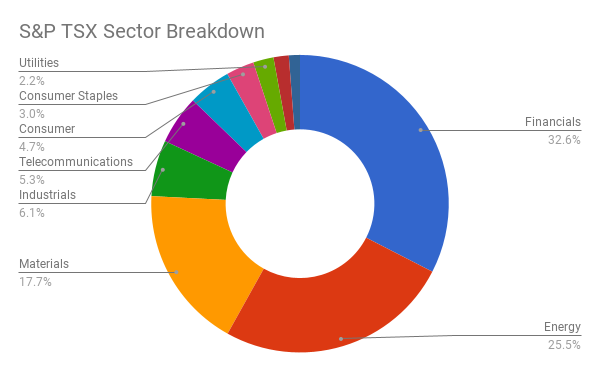 Sector Breakdown of the S&P/TSX Composite Index