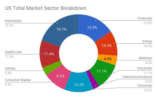 Sector Breakdown of US Total Stock Market
