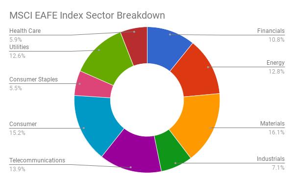 Sector Breakdown of MSCI EAFE Index