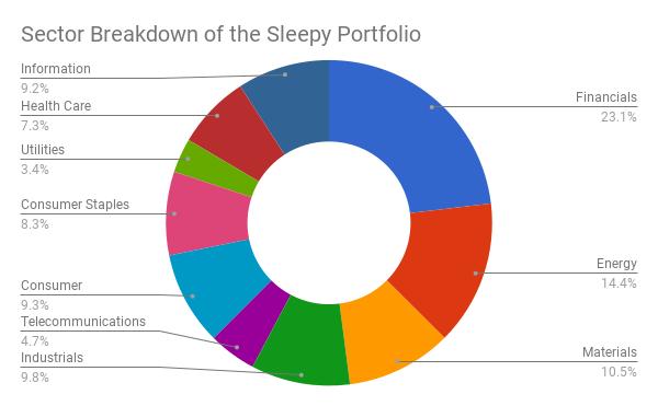 Sector Breakdown of the Sleepy Portfolio