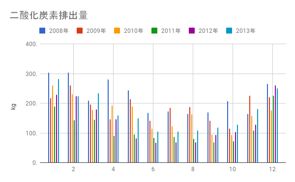 10月の二酸化炭素排出量、93.8kg