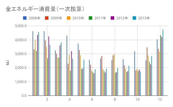 自宅の消費エネルギーグラフ、夏が少なく冬が多い