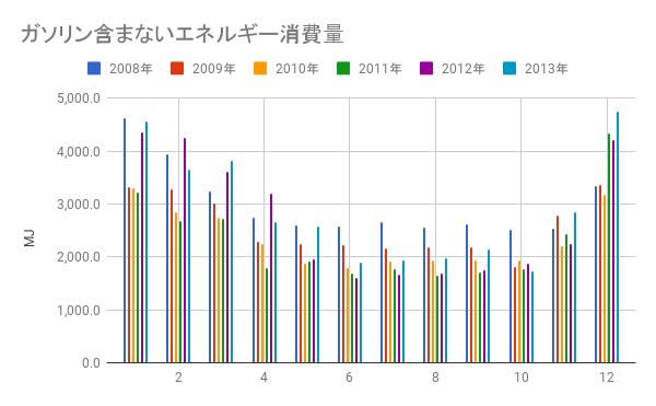 ガソリンを抜いた自宅の消費エネルギーグラフ