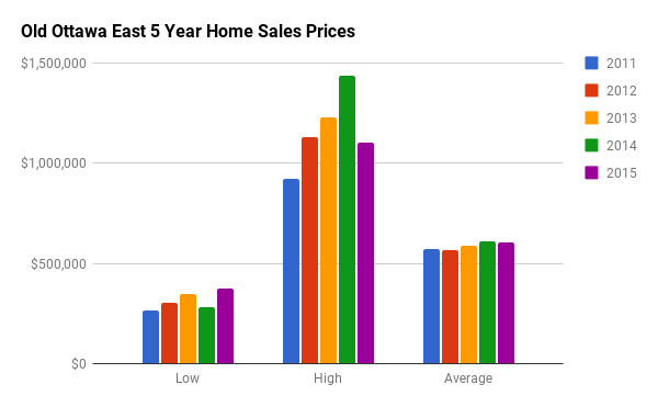 Historical Home Sales Stats for Old Ottawa East