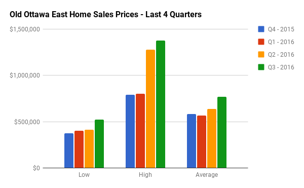 Quarterly Home Sales Stats for Old Ottawa East