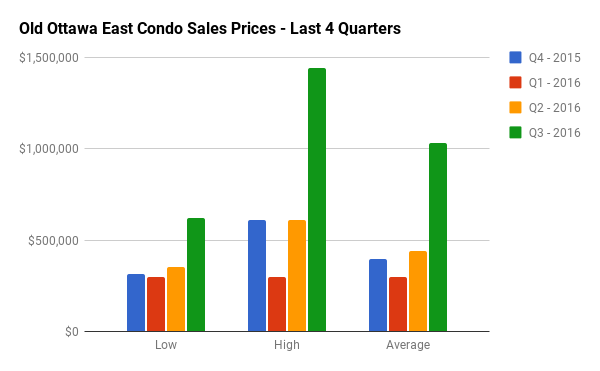 Historical Condo Sales Stats for Old Ottawa East