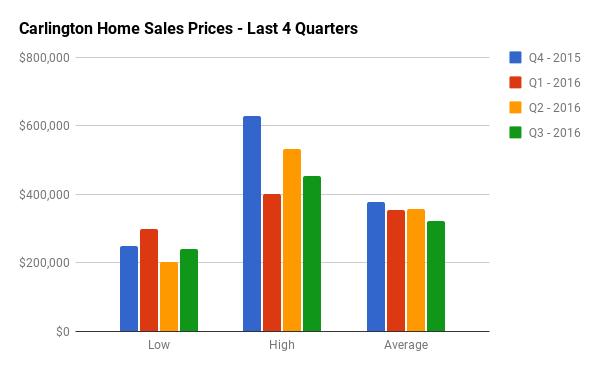 Quarterly Home Sales Stats for Carlington