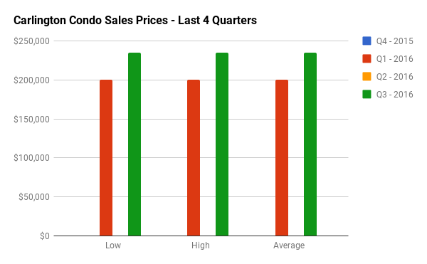 Quarterly Condo Sales Stats for Carlington