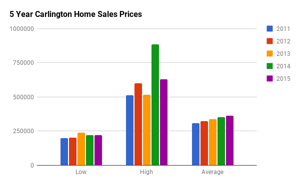 Historical Home Sales Stats for Carlington