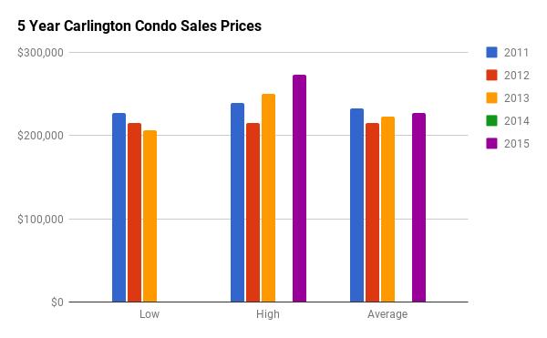 Historical Condo Sales Stats for Carlington