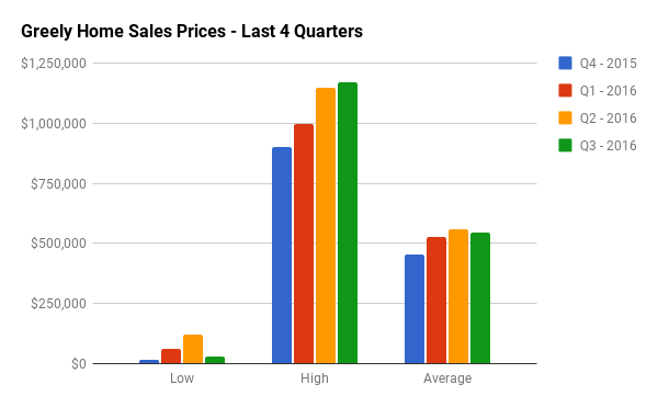 Quarterly Home Sales Stats for Greely