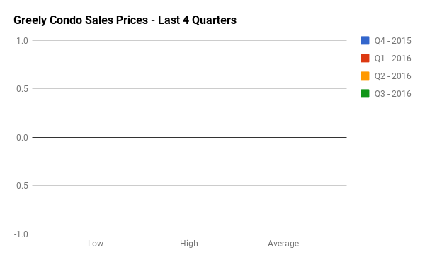 Quarterly Condo Sales Stats for Greely