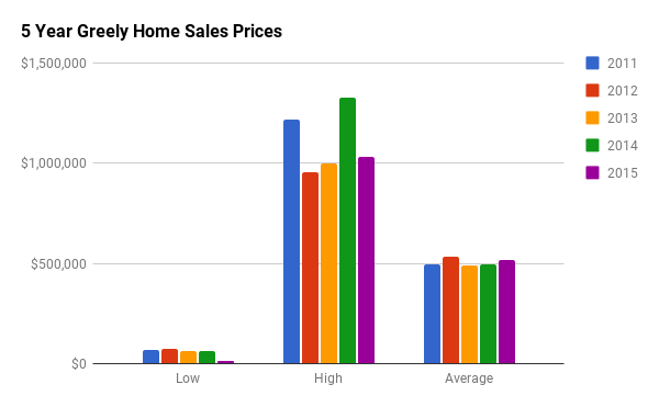 Historical Home Sales Stats for Greely