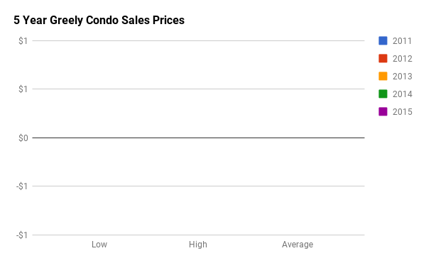 Historical Condo Sales Stats for Greely