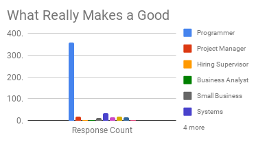 Survey Response Counts