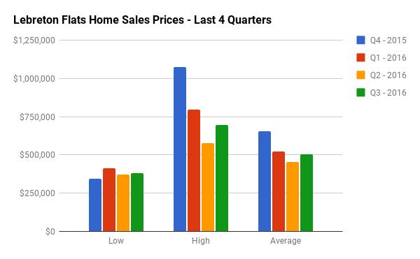 Quarterly Home Sales Stats for LeBreton Flats