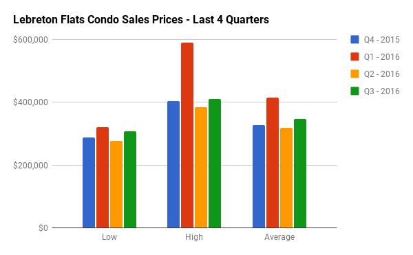 Quarterly Condo Sales Stats for LeBreton Flats
