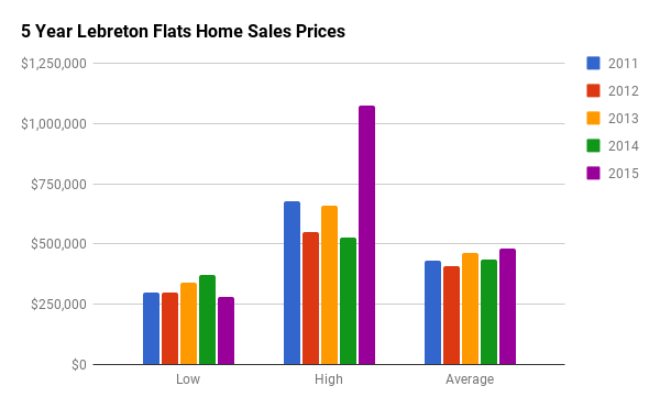 Historical Home Sales Stats for LeBreton Flats