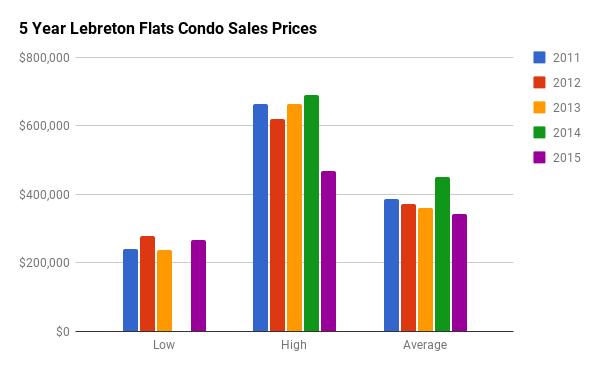 Historical Condo Sales Stats for LeBreton Flats