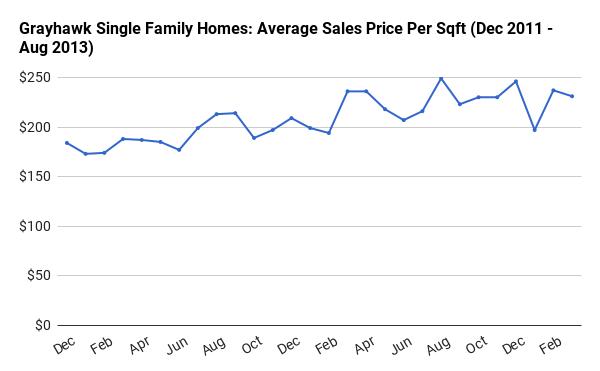 Grayhawk Homes Price Per Square Foot