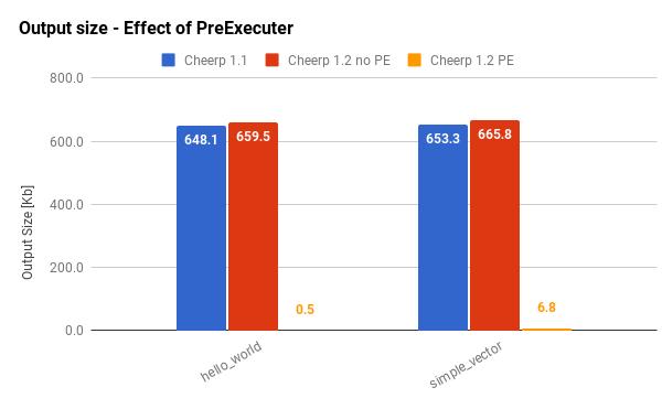 PreExecuter Benchmarks