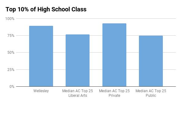 Wellesley top 10% in high school