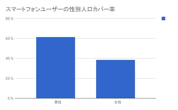 日本のスマートフォン利用者、男性そして35歳未満が過半数を占める