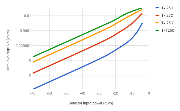 Figure 6. Small signal diode detector transfer characteristic (output voltage versus input power)
