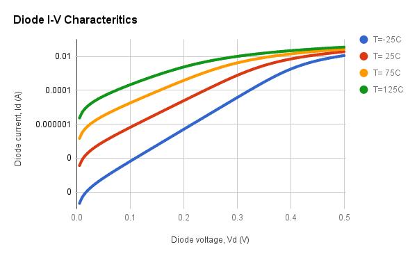 Foward I-V characteristics of a Schottky diode