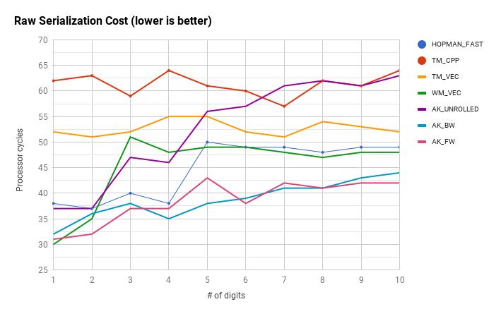 Raw cost