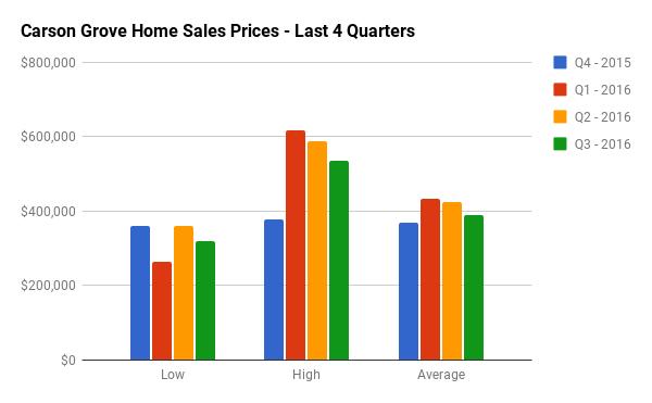 Quarterly Home Sales Stats for Carson Grove