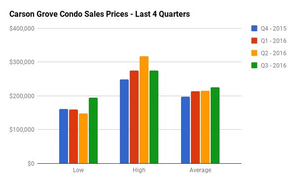 Quarterly Condo Sales Stats for Carson Grove