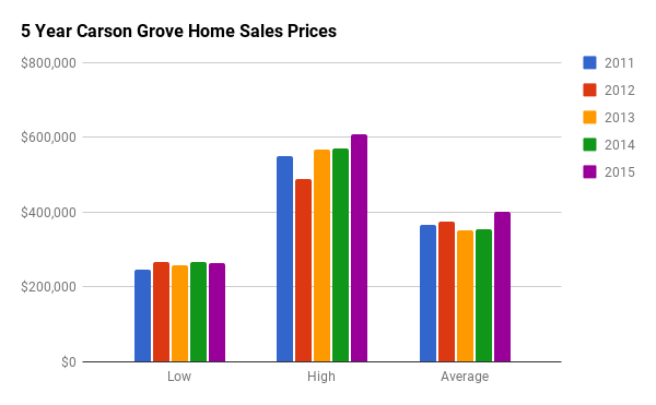 Historical Home Sales Stats for Carson Grove