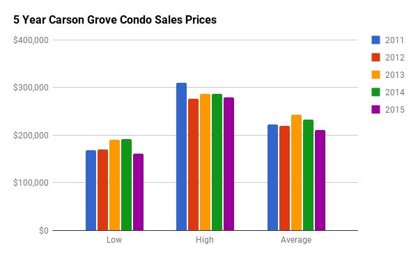 Historical Condo Sales Stats for Carson Grove