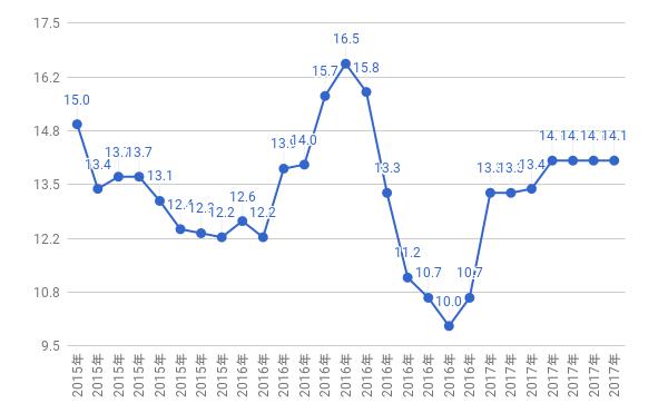 ハンディキャップ遷移グラフ
