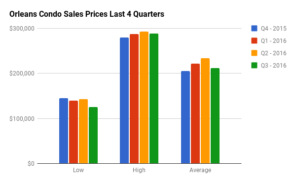 Quarterly Condo Sales Stats for Orleans