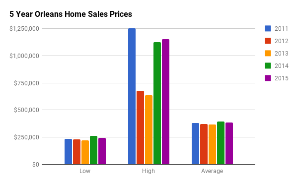 Home Sales Price History in Orleans